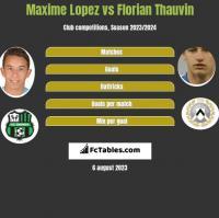Maxime Lopez vs Florian Thauvin h2h player stats