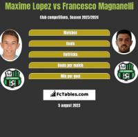 Maxime Lopez vs Francesco Magnanelli h2h player stats