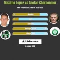 Maxime Lopez vs Gaetan Charbonnier h2h player stats