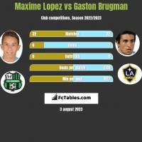 Maxime Lopez vs Gaston Brugman h2h player stats