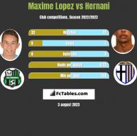 Maxime Lopez vs Hernani h2h player stats