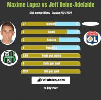 Maxime Lopez vs Jeff Reine-Adelaide h2h player stats
