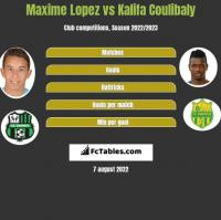 Maxime Lopez vs Kalifa Coulibaly h2h player stats