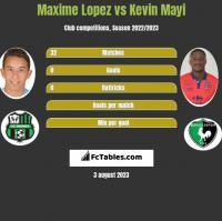 Maxime Lopez vs Kevin Mayi h2h player stats