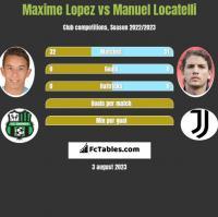 Maxime Lopez vs Manuel Locatelli h2h player stats