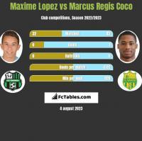 Maxime Lopez vs Marcus Regis Coco h2h player stats