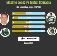 Maxime Lopez vs Mehdi Bourabia h2h player stats