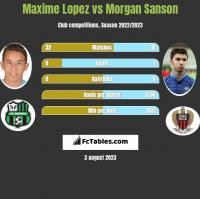 Maxime Lopez vs Morgan Sanson h2h player stats