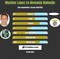 Maxime Lopez vs Nemanja Radonjic h2h player stats
