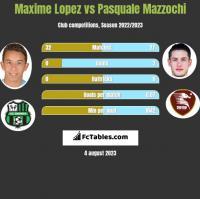 Maxime Lopez vs Pasquale Mazzochi h2h player stats