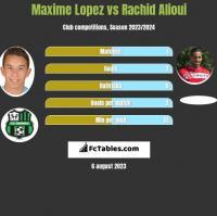 Maxime Lopez vs Rachid Alioui h2h player stats