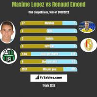 Maxime Lopez vs Renaud Emond h2h player stats