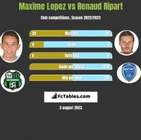 Maxime Lopez vs Renaud Ripart h2h player stats