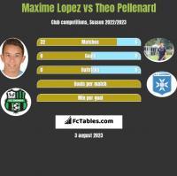Maxime Lopez vs Theo Pellenard h2h player stats