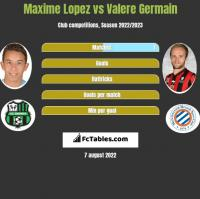 Maxime Lopez vs Valere Germain h2h player stats