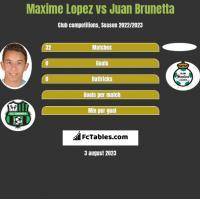 Maxime Lopez vs Juan Brunetta h2h player stats