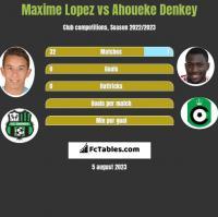Maxime Lopez vs Ahoueke Denkey h2h player stats