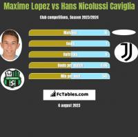 Maxime Lopez vs Hans Nicolussi Caviglia h2h player stats