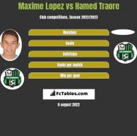 Maxime Lopez vs Hamed Traore h2h player stats