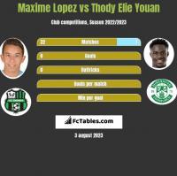 Maxime Lopez vs Thody Elie Youan h2h player stats