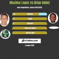 Maxime Lopez vs Brian Oddei h2h player stats