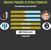 Maxime Poundje vs Arturo Calabresi h2h player stats