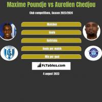 Maxime Poundje vs Aurelien Chedjou h2h player stats
