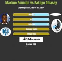 Maxime Poundje vs Bakaye Dibassy h2h player stats