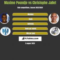 Maxime Poundje vs Christophe Jallet h2h player stats