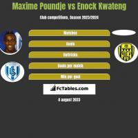 Maxime Poundje vs Enock Kwateng h2h player stats