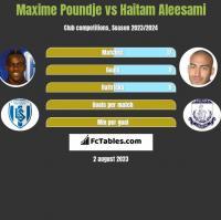 Maxime Poundje vs Haitam Aleesami h2h player stats
