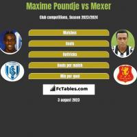 Maxime Poundje vs Mexer h2h player stats