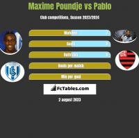 Maxime Poundje vs Pablo h2h player stats