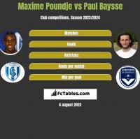 Maxime Poundje vs Paul Baysse h2h player stats