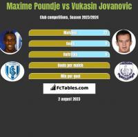 Maxime Poundje vs Vukasin Jovanovic h2h player stats