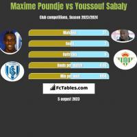 Maxime Poundje vs Youssouf Sabaly h2h player stats