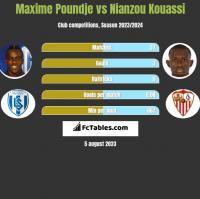 Maxime Poundje vs Nianzou Kouassi h2h player stats