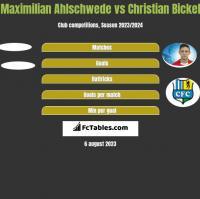 Maximilian Ahlschwede vs Christian Bickel h2h player stats