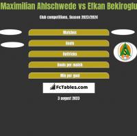 Maximilian Ahlschwede vs Efkan Bekiroglu h2h player stats