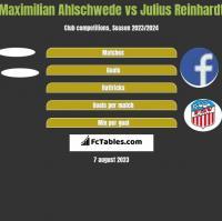 Maximilian Ahlschwede vs Julius Reinhardt h2h player stats