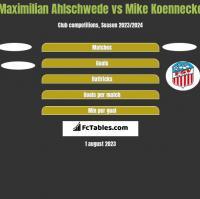 Maximilian Ahlschwede vs Mike Koennecke h2h player stats
