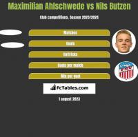 Maximilian Ahlschwede vs Nils Butzen h2h player stats