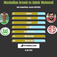 Maximilian Arnold vs Admir Mehmedi h2h player stats