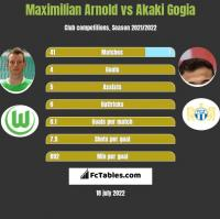 Maximilian Arnold vs Akaki Gogia h2h player stats