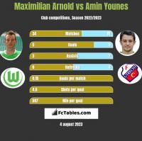 Maximilian Arnold vs Amin Younes h2h player stats