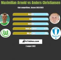 Maximilian Arnold vs Anders Christiansen h2h player stats