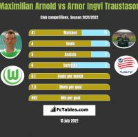 Maximilian Arnold vs Arnor Ingvi Traustason h2h player stats