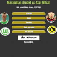 Maximilian Arnold vs Axel Witsel h2h player stats