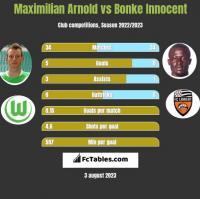 Maximilian Arnold vs Bonke Innocent h2h player stats