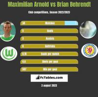 Maximilian Arnold vs Brian Behrendt h2h player stats